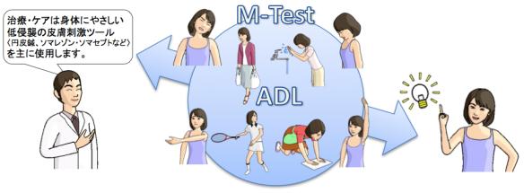 M-testとは2