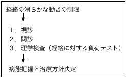 図1-18 動きの制限を確認する負荷テスト